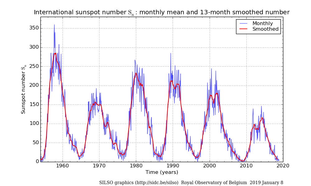 Sunspots number forecast and hf propagation prediction